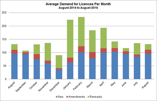 Graph showing licensing statistics - Average turnaround times - August 2016