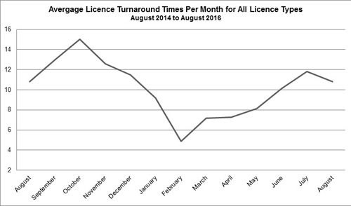 Graph showing licensing statistics - Average demand - August 2016