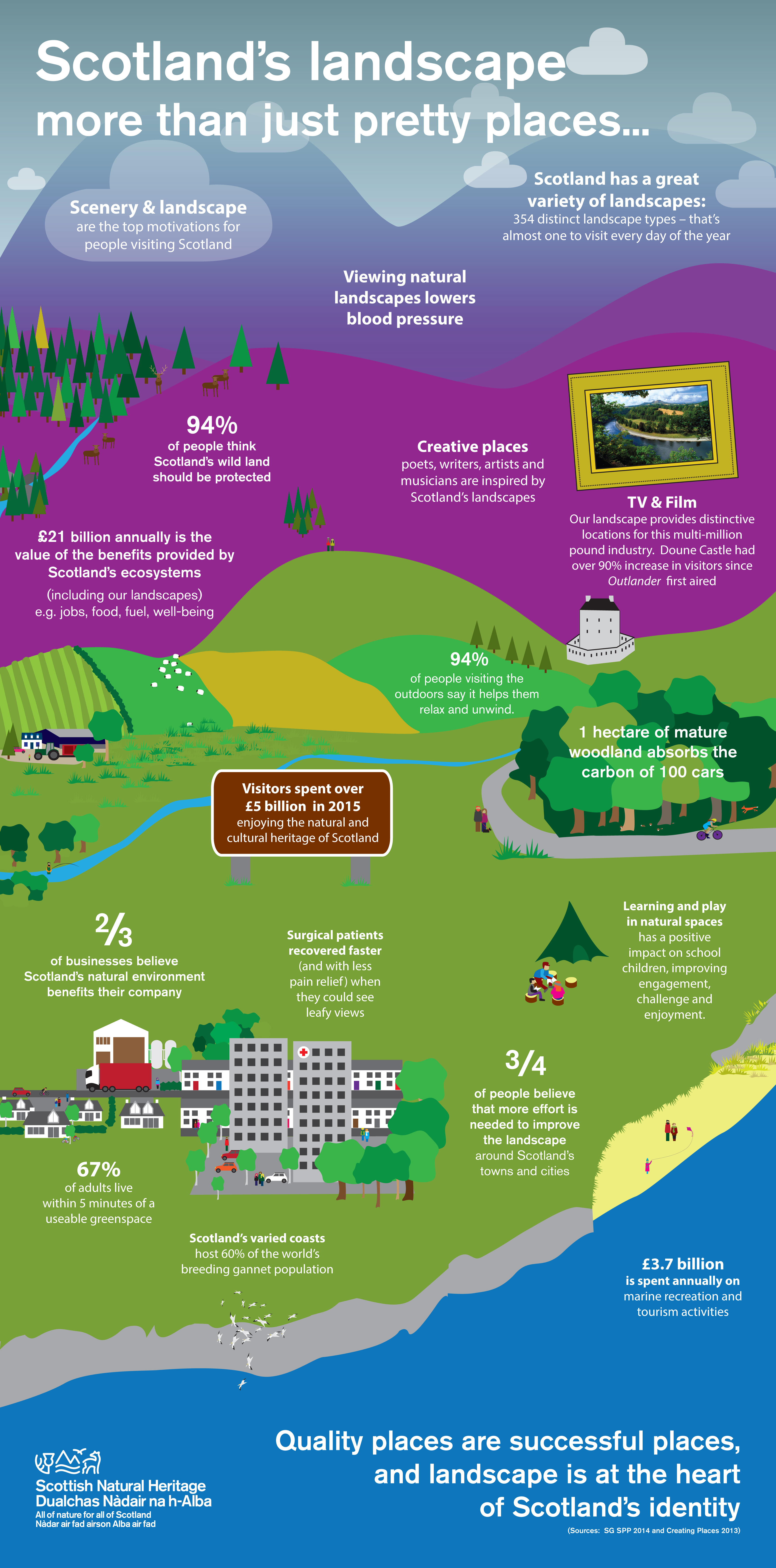 Landscape infographic. ©SNH. For information on reproduction rights contact the Scottish Natural Heritage Image Library on Tel. 01738 444177 or www.nature.scot
