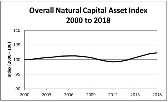 Natural Capital Asset Index 2000-2018